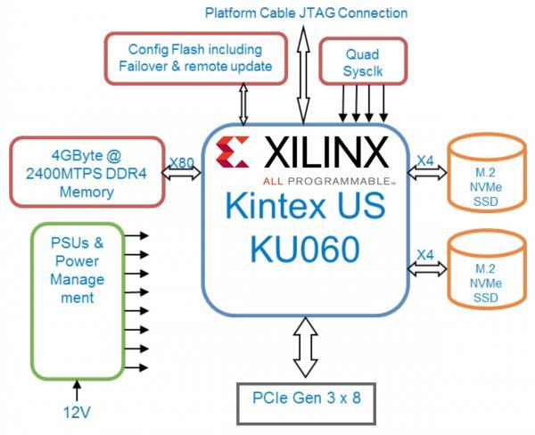 Xilinx Pcie Driver