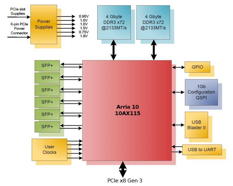 Nallatech 385A-SFP FPGA Acceleration Card with SFP+, PCIe3g8