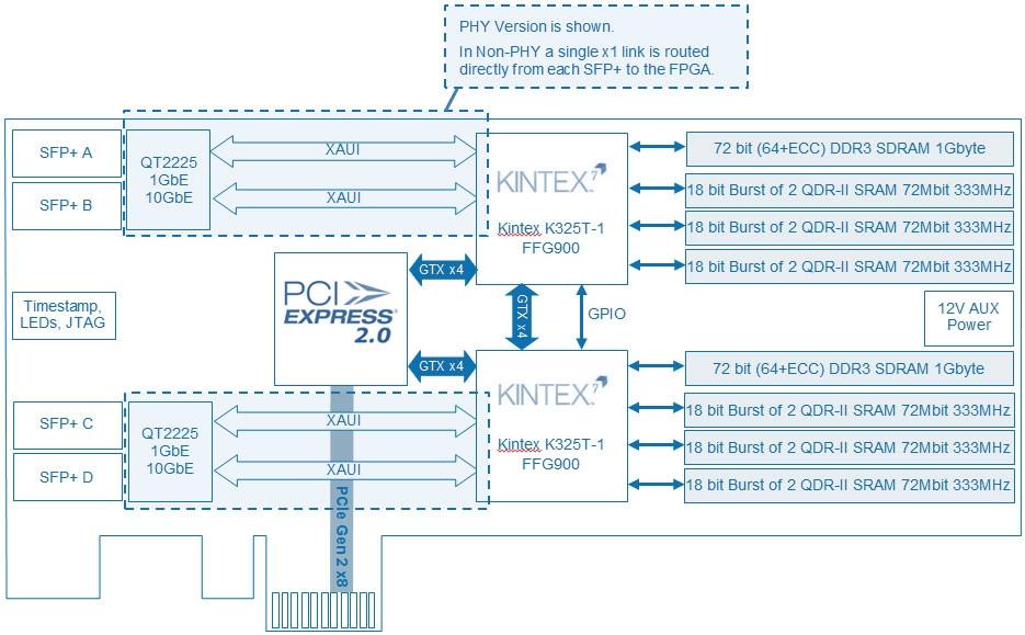 kintex 7 block diagram bittware 287  dual xilinx kintex 7 325t  4 sfp ports  6x qdr ii  bittware 287  dual xilinx kintex 7