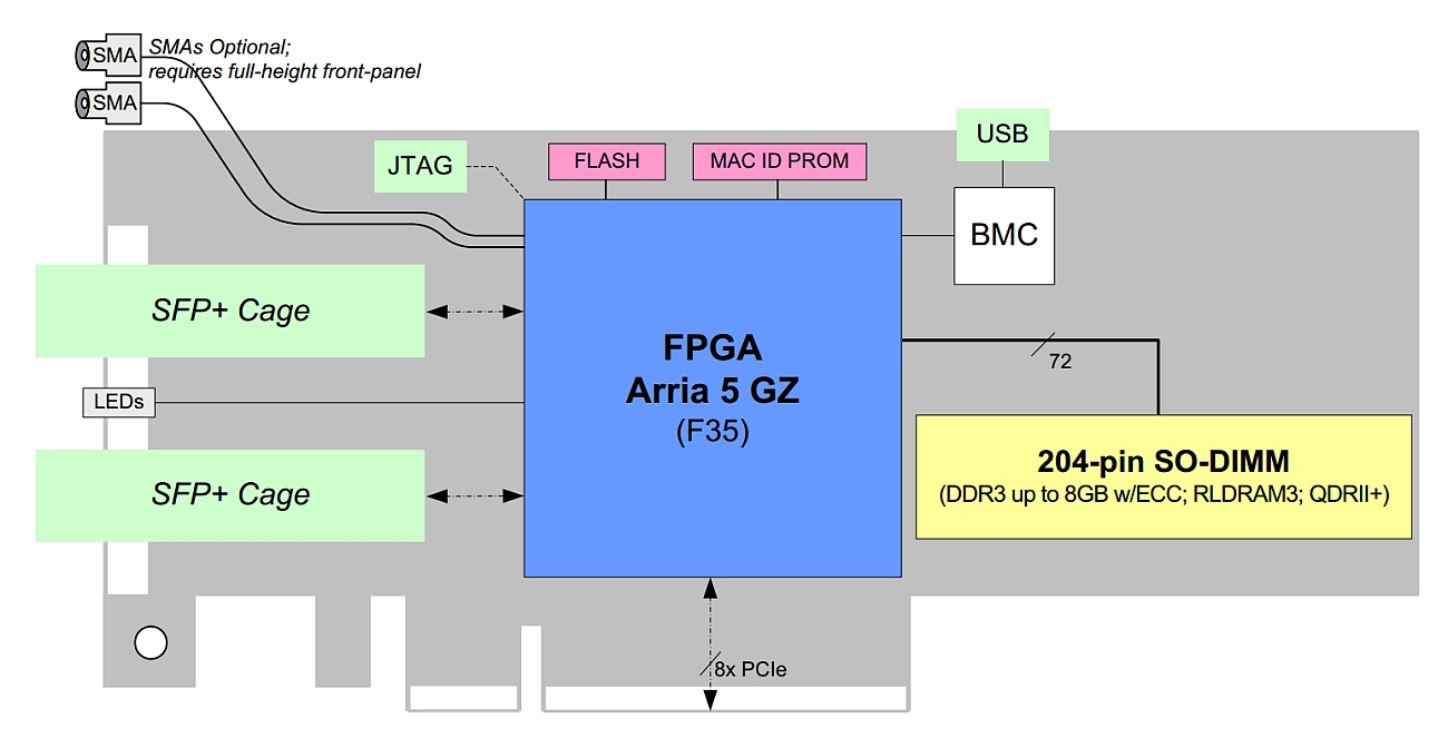BittWare A5PS – Intel Arria V GZ FPGA, 2x 10GigE, PCIe x8