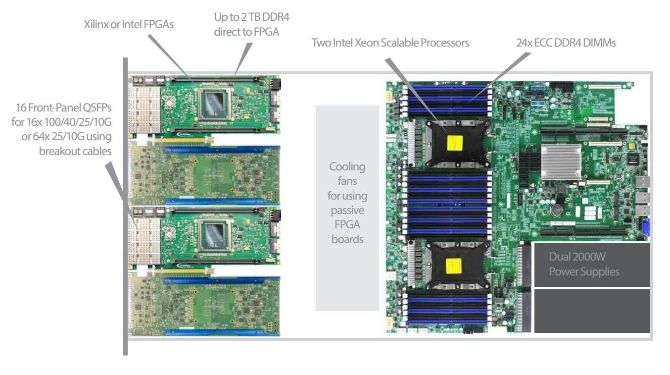 BittWare TeraBox 1400B 1U Server for 4x Intel or Xilinx BittWare