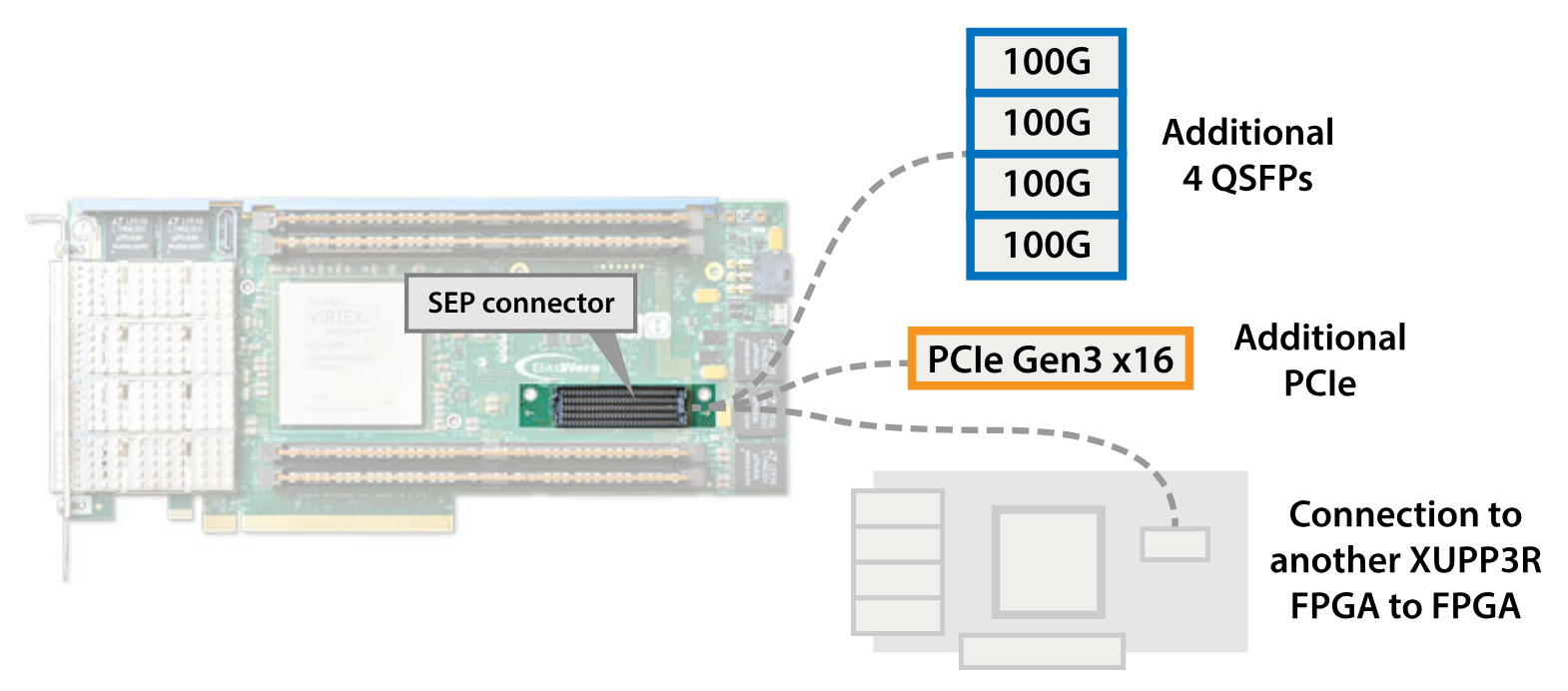 BittWare XUPP3R – Xilinx UltraScale+ VU13P FPGA with 4x QSFP, 512 GB