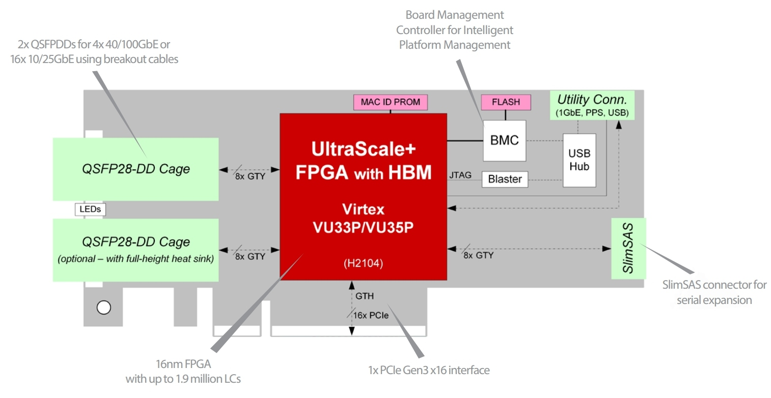 Bittware XUPSVH – Xilinx Virtex UltraScale+ VU33P/VU35P FPGA with 4x