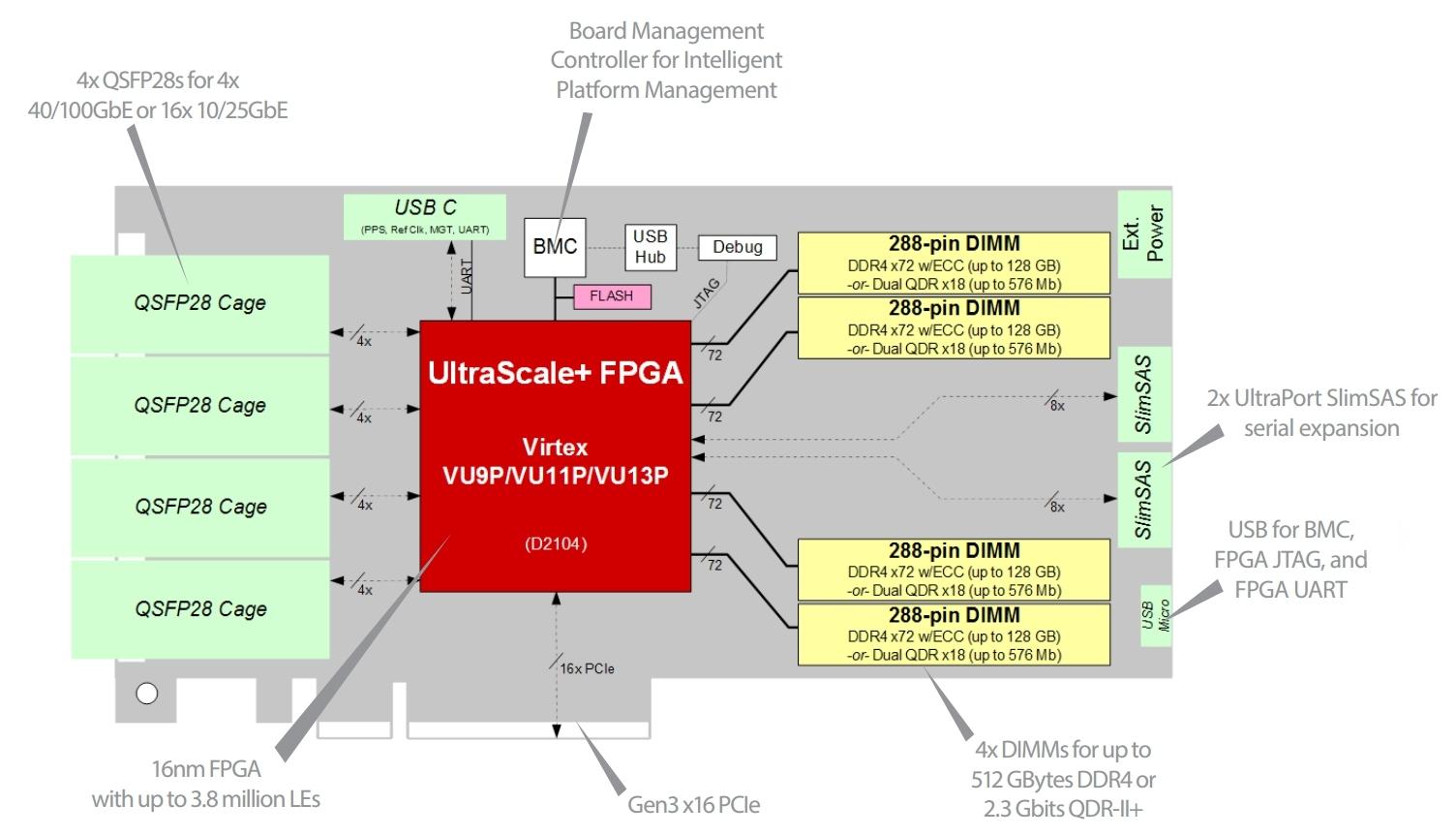 BittWare XUPVV4 UltraScale+ VU13P FPGA with 4x QSFP and 512 GB DDR4