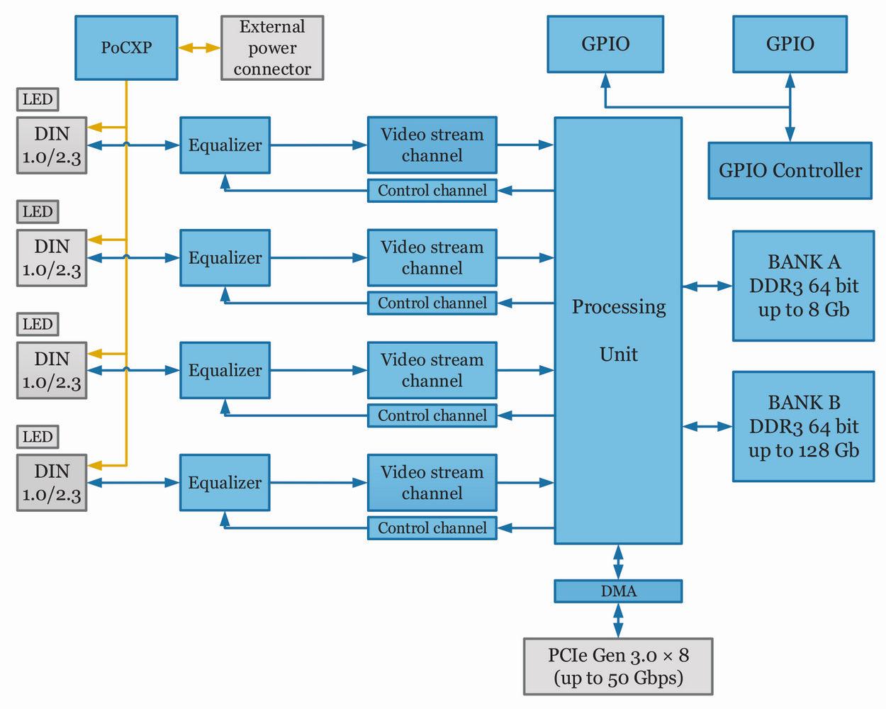 Kaya Komodo Coaxpress Frame Grabber Ky Fgk 400 With 4 Channels Virtex 5 Block Diagram Hardware Accelerator Of Showing Interconnection