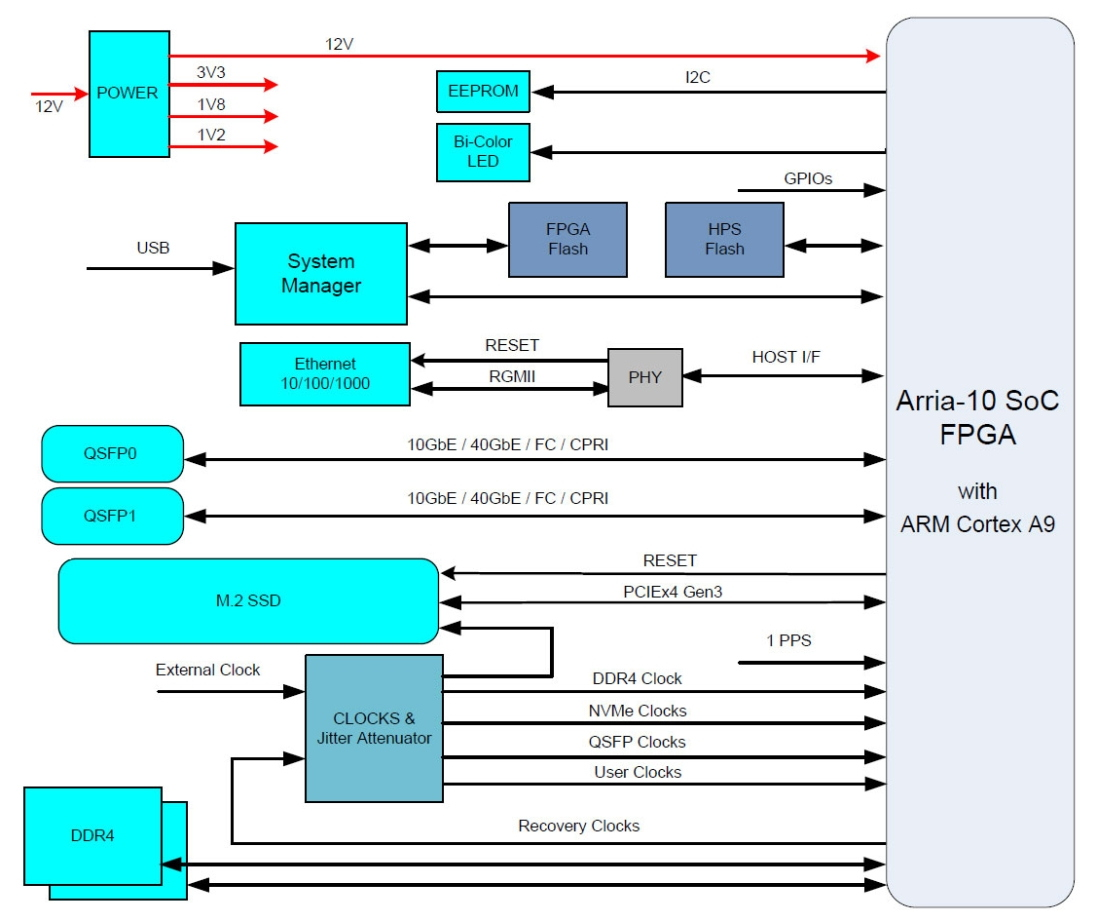 Nallatech FPGA MicroNode / beschleunigter Edge Computer mit Intel ...